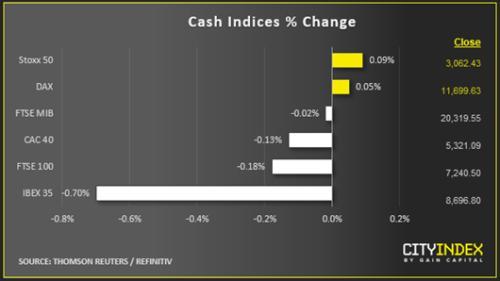 嘉盛集团:本周市场可能再度涌入避险资产