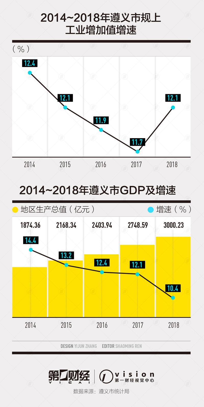 GDP百强城市中它增速最快 罕见多年保持2位数增长|工业增加值|白酒产业