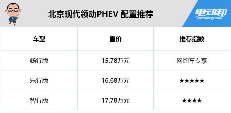 推荐16.68万元的乐行版,现代领动PHEV配置分析