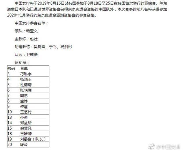 中国女排亚锦赛名单公布 世界杯阵容基本可确定