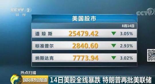 8月14日美股全线暴跌 特朗普再批美联储
