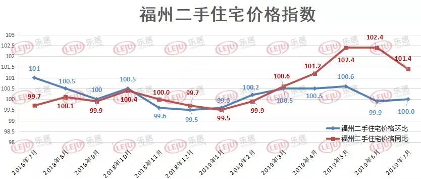 福州新房价格连涨14个月!同比上涨近1成!二手房价格走势趋稳!
