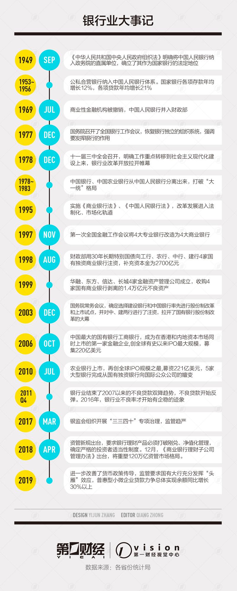 """银行业发展70周年:改革稳步推进,体现""""中国智慧"""""""