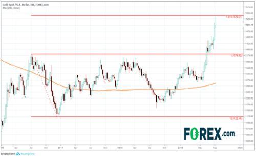 嘉盛集团:金价涨势太快太猛?