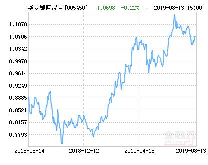 华夏稳盛混合基金最新净值涨幅达1.69%