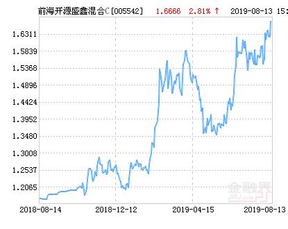 前海开源盛鑫混合C基金最新净值跌幅达1.99%