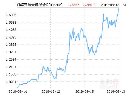 前海开源景鑫灵活配置混合C基金最新净值跌幅达1.65%