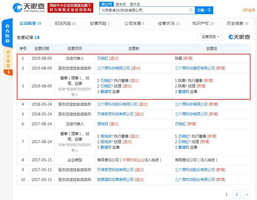 奇虎360发生工商变更 石晓虹卸任法定代表人、经理等职