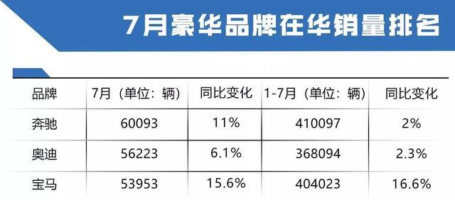7月豪华品牌销量出炉,BBA豪华三强,谁才是最大的赢家?