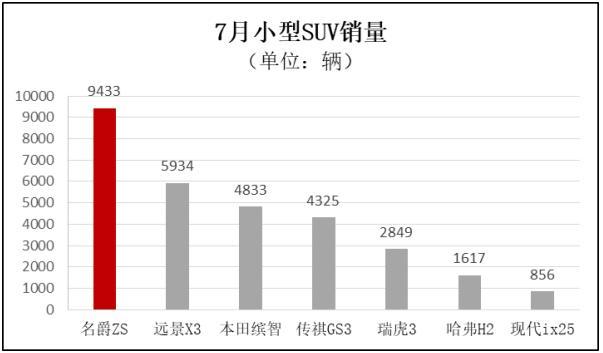 名爵ZS七月销量共计9433辆 同比增长45%