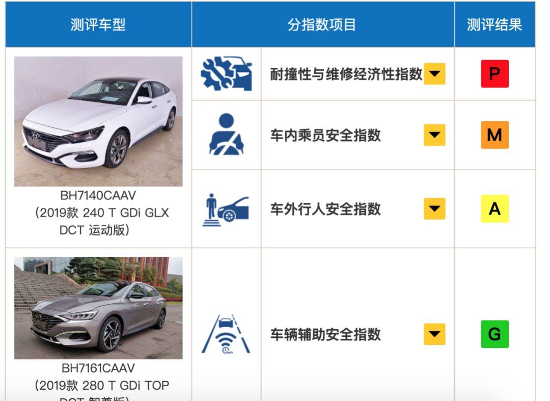 碰撞成绩或创新低?北京现代菲斯塔是安全性受质疑?