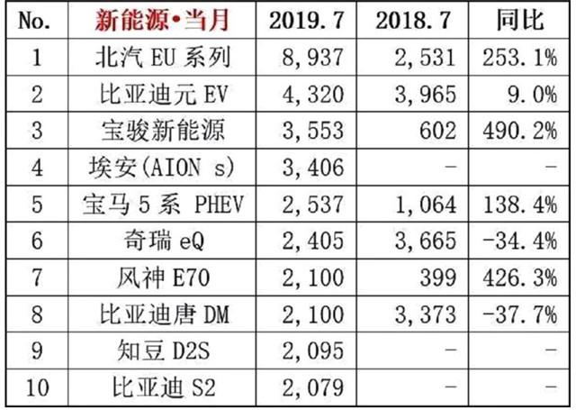 7月纯电轿车销量第二,广汽新能源Aion S什么来头?