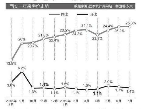 西安新建商品住宅环比涨1.4% 二手房环比涨0.1%