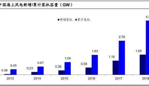 东方电缆(603606):海上风电高增,海缆龙头持续高增长