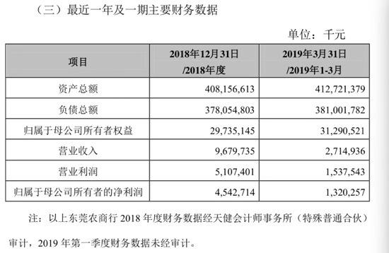锦龙股份拟清空东莞农商行股份 转让价2.31亿元