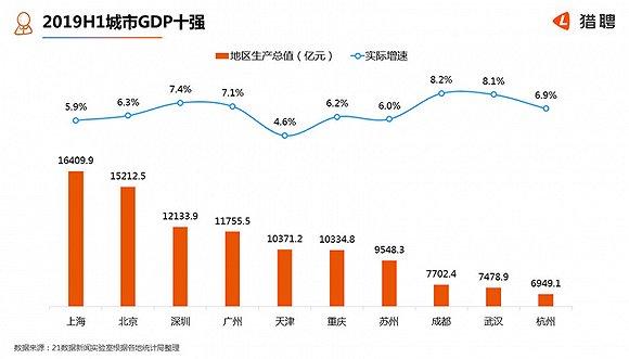 GDP十强城市中高端人才报告:北上广平均月薪超两万