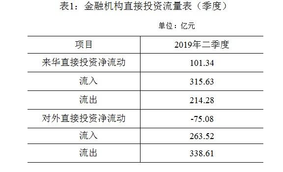 外汇局:二季度境内金融机构对境外直接投资净流出75亿元