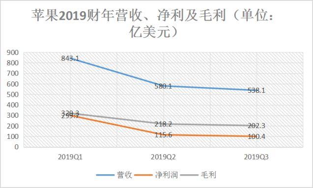 库克和苹果都慌了:中国市场份额不足华为零头
