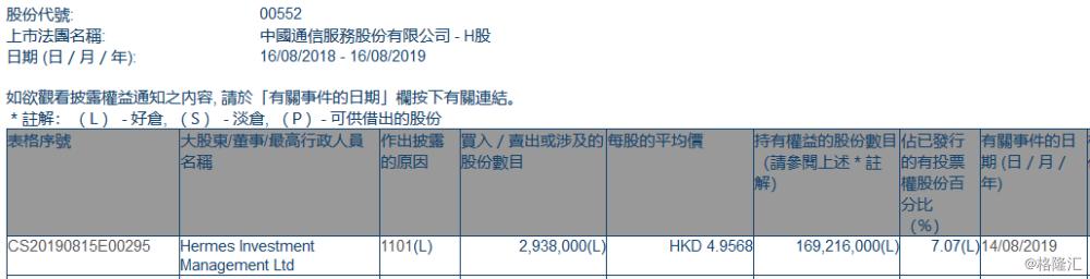 【增减持】中国通信服务(00552.HK)获Hermes Investment Management增持293.8万股