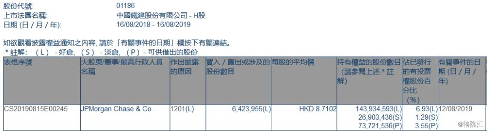 【增减持】中国铁建(01186.HK)遭摩根大通减持642.4万股