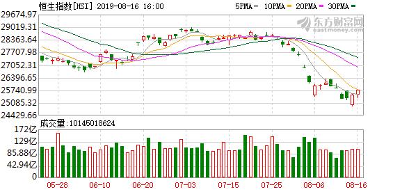 港股恒生指数上涨0.94% 地产股强势反弹