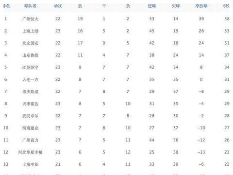 中超最新积分榜!保级大战深圳反超天津,上港升第二国安又遭打击