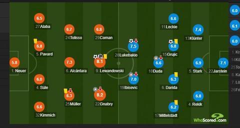 拜仁VS柏林赫塔赛后评分:格纳布里全场最高,诺伊尔5.8分不及格