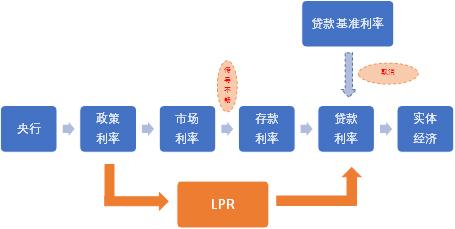 盛松成解读新LPR形成机制:利于疏通货币政策传导路径