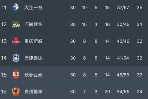 中甲奇景!亚泰恒丰占据冲超第一方阵,两队上赛季携手惨遭降级!