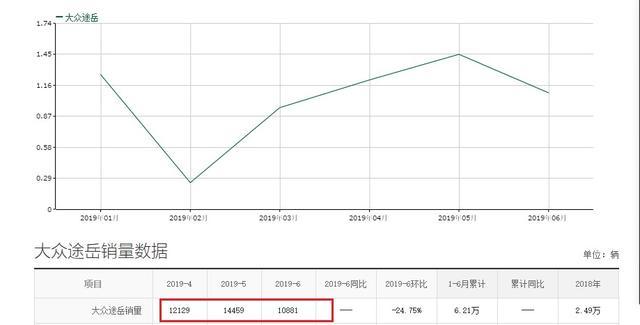 途观的接替者,大众途岳配最新EA888发动机,16.58万起