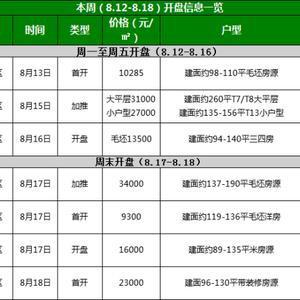 8月第3周武汉7盘入市,多个新盘迎来首开过半为毛坯 丨周末楼市