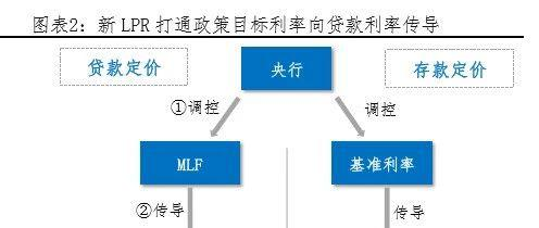 """任泽平:""""降息""""来了 解读央行改革完善LPR形成机制"""