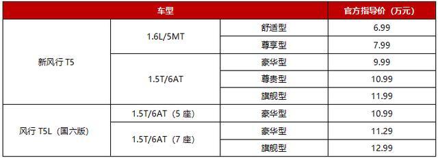 """新风行T5大有""""享""""法,最低6.99万上市,还有六重礼!"""