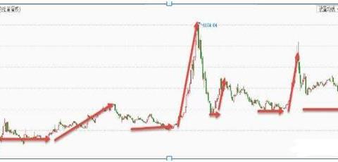 A股市场什么时候入场决定了你成为牛市的赢家,含金量极高