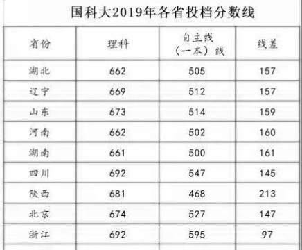中国科学院大学和南京大学怎么选?谁的综合实力更强?