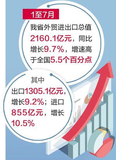 1-7月 河北省外贸进出口总值同比增9.7%
