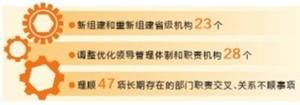 云南党政机构改革任务完成