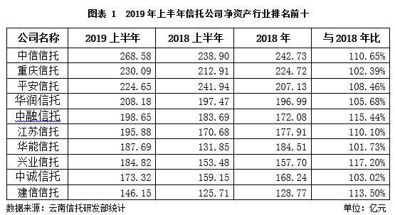 云南信托研报:2019上半年信托业盈利状况分析
