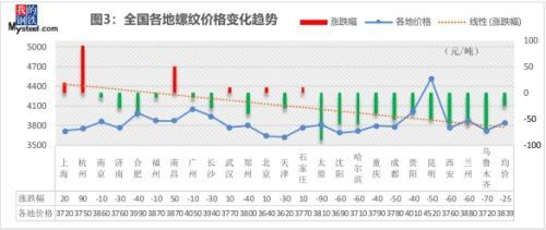 周一钢市早知道:钢坯挺价至3420元 下周钢价能否止跌再涨?