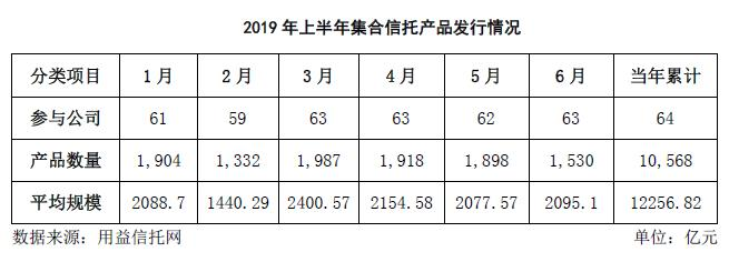 云南信托研报:2019上半年信托产品发行规模与增长情况简析