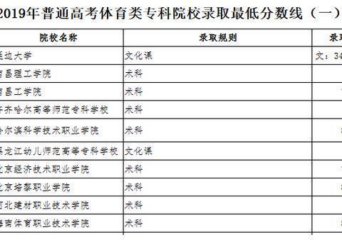 黑龙江2019年普通高考体育类专科院校录取最低分数线(一)