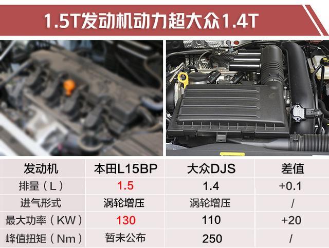 新款缤智将于6月中旬上市 换装1.5T发动机