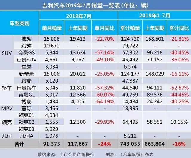 7月汽车产销快报:上汽广汽吉利仍跌跌不休,新能源汽车悬了