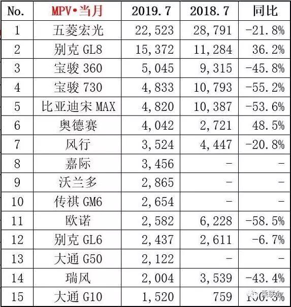 """7月MPV市场销量分析:""""血""""流不止,何谈希望?"""