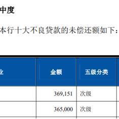 上海农商行豪赌房地产贷款,不良处置存重大疑点