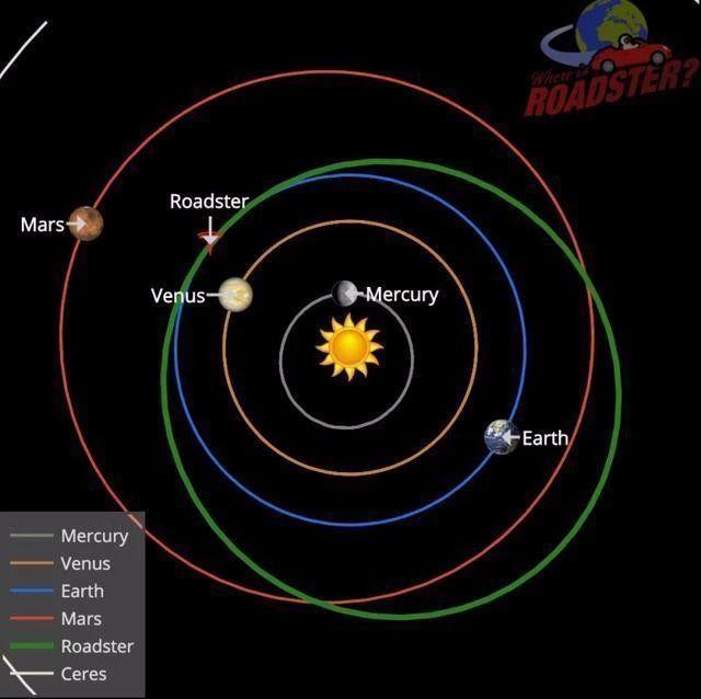 进入太空一年半载,那辆特斯拉如今飞到哪儿了?