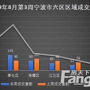 宁波一周成交住宅1045套 鄞州、奉化领涨市六区
