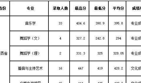 宝鸡文理学院2019年陕西省艺术类本科专业录取分数线