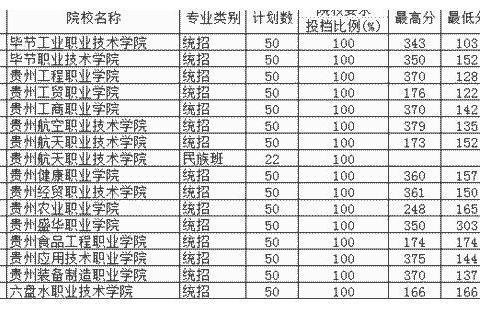 贵州省2019年高考高职第5次补报志愿投档情况