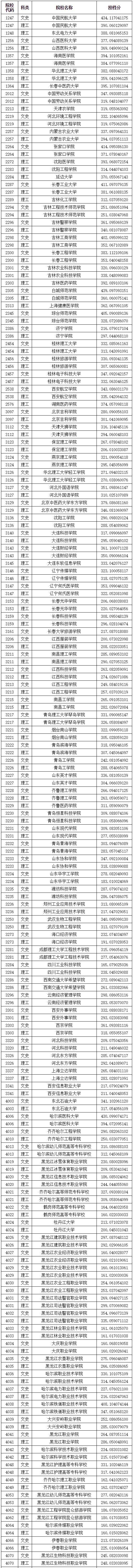 @龙江考生 2019年高职(专科)A段录取院校投档分数线公布
